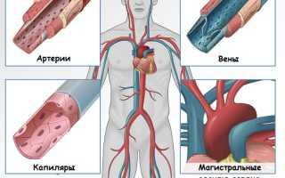 Большой разрыв между верхним и нижним давлением причины лечение