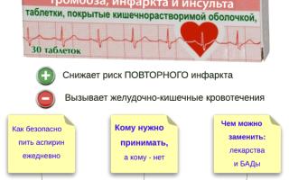 Аспирин от инфаркта и инсульта